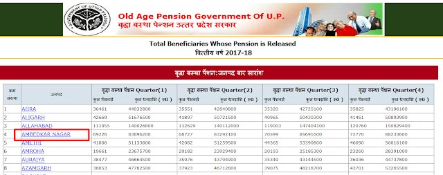 Vridha Pension List up 2
