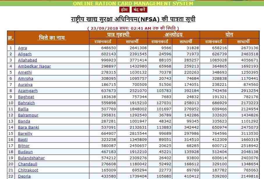 NFSA Ration Card List img2