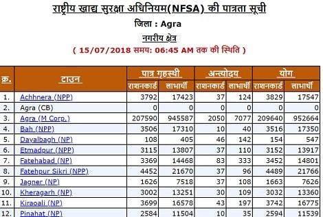 NFSA Ration Card List img3