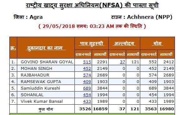 NFSA Ration Card List img4