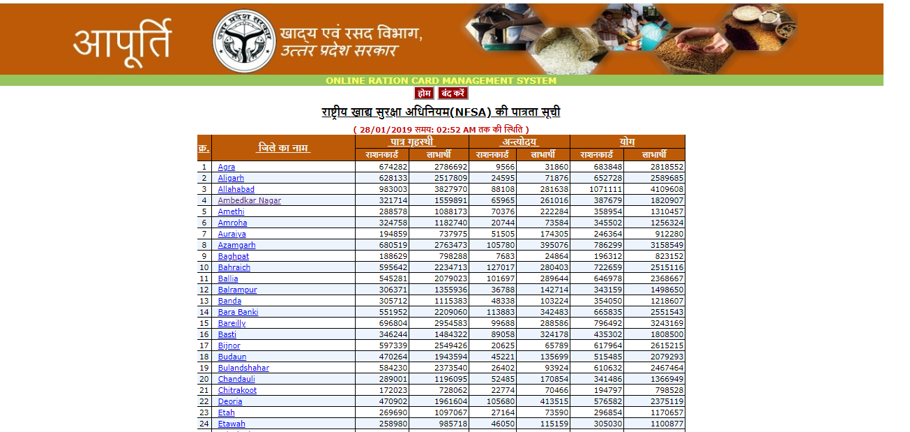 UP Ration card list select district