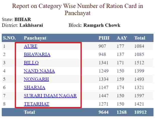 Bihar ration card list name wise 1