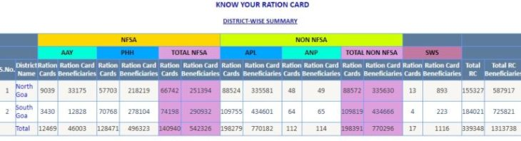 Goa Ration Card List Download Online