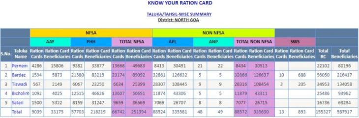 Goa Ration Card List Download Online1