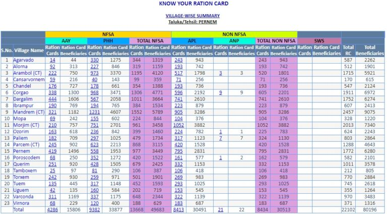 Goa Ration Card List Download Online 2