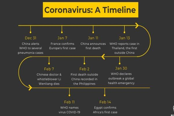 Coronavirus Symptoms Stages