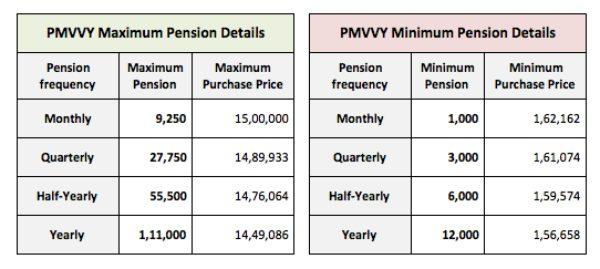 PM Vaya Vandana lic pension scheme
